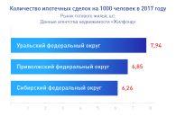 Сибиряки стали одними из самых активных заёмщиков на рынке ипотеки