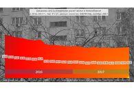 Цены на квартиры в Новосибирске растут три месяца подряд