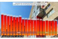 Цены на квартиры находятся в неустойчивом равновесии