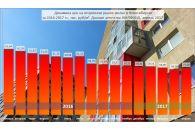 Цены на вторичное жильё в Новосибирске перестали падать