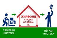 Рефинансирование: платите по ипотеке меньше