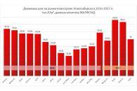 Цены на квартиры в новостройках Новосибирска снизились
