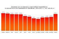 В Новосибирске в январе выросли цены на новостройки